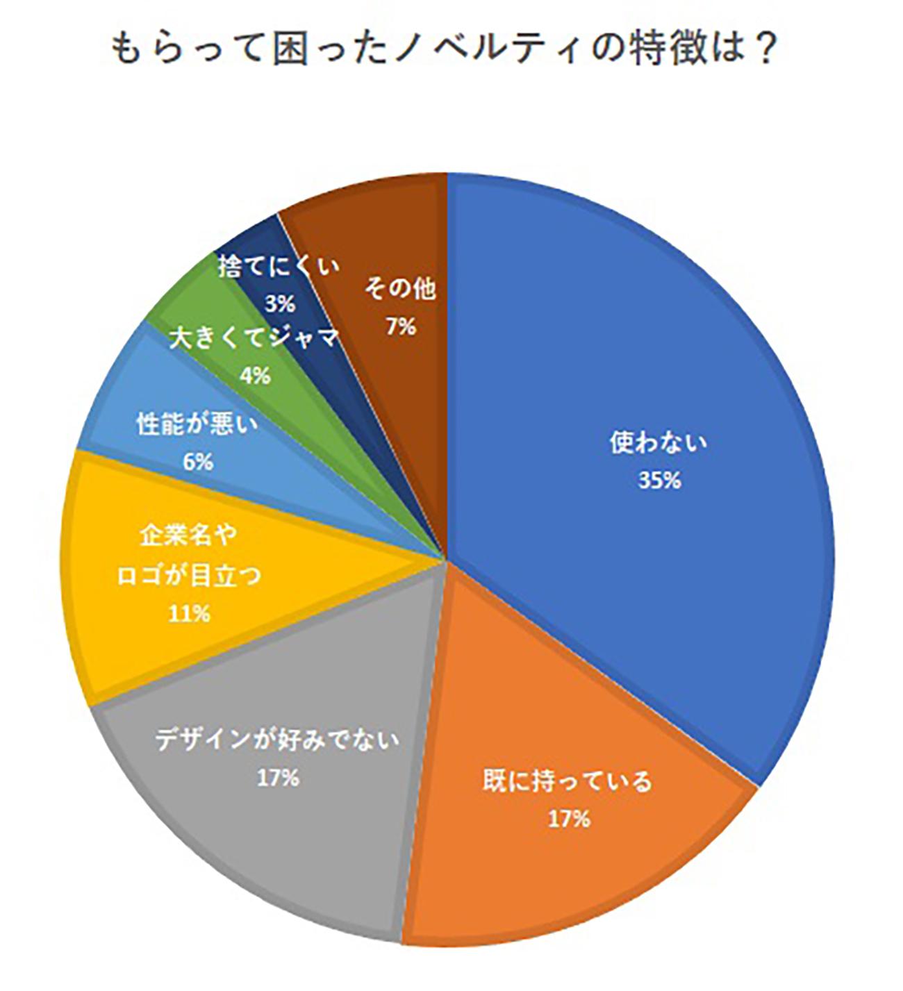 アンケート集計結果3